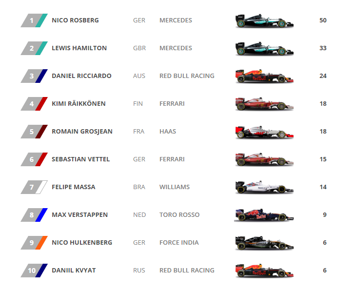 4.5_F1_Standings.png